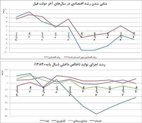 کارنامه فصل آخر دولت احمدی نژاد+نمودار